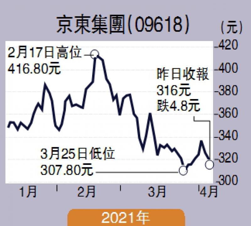 ?智在必得/新旧经济股同落注 京东腾讯中移动\张智威