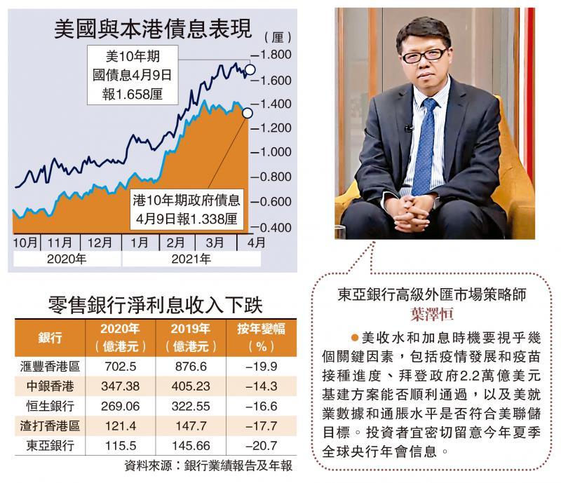 ?东亚银行高级外汇市场策略师叶泽恒