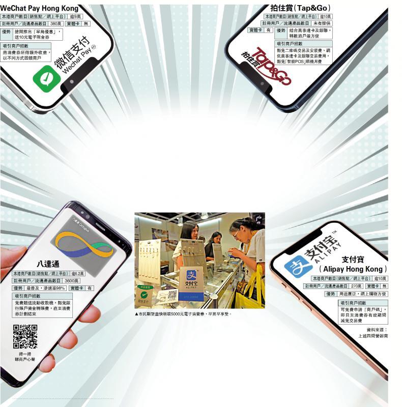 ?5000元消费券暑假起登记 香港四大支付平台掀起抢客战