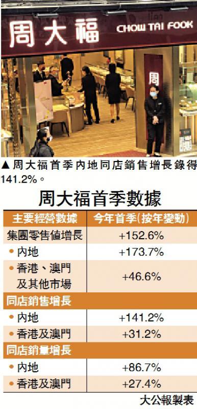 ?周大福首季零售飆1.5倍 內地業務佔九成