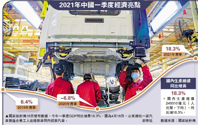?2021年中国一季度经济亮点