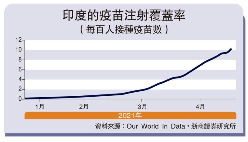 ?视点超群/印度疫情加大通胀风险\浙商证券首席经济学家 李 超