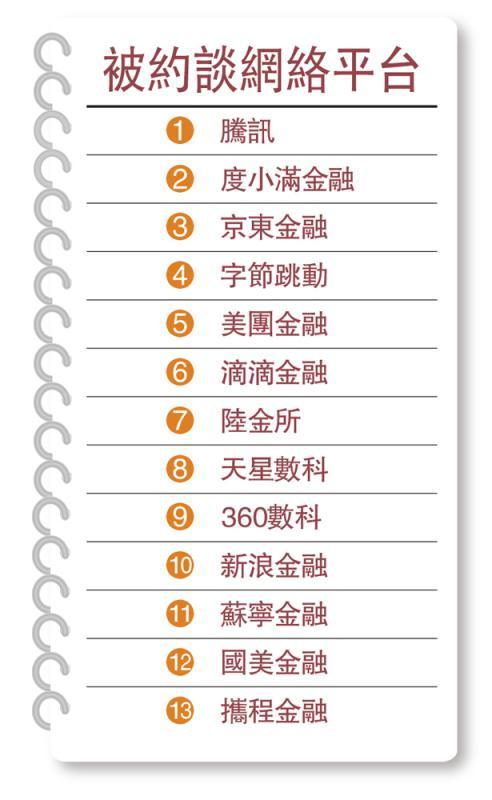 ?监管机构约谈13金融平台