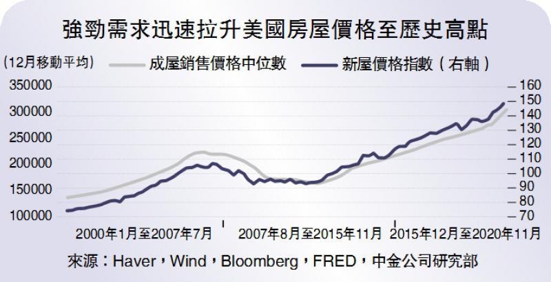?中金点睛/美楼市进入下行周期\中金公司首席策略分析师 王汉锋