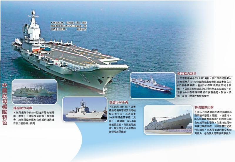 戰力爆升/山東艦南海訓練 鍛「雙航母」戰力