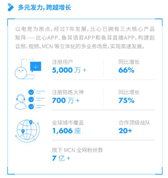 """打造上海""""在线新文娱""""样本 比心发布2020年社会责任报告"""