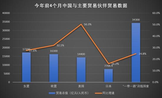 首四月中国进出口延续两位数增长 专家:全年出口增速料达15%