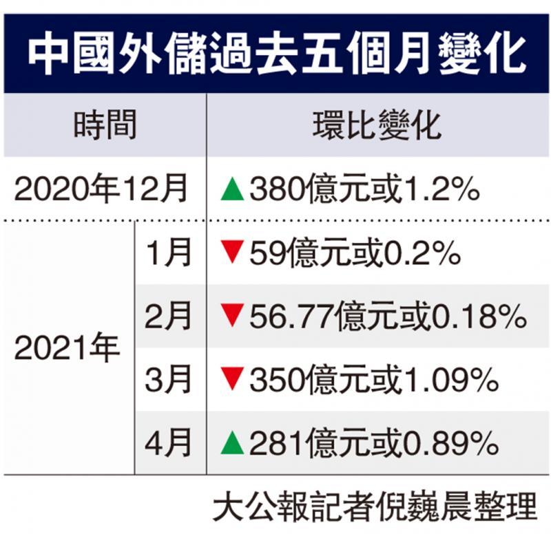 ?外储上月涨0.89% 扭转3连跌
