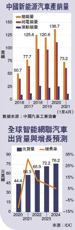 中国汽车技术发展六大方向