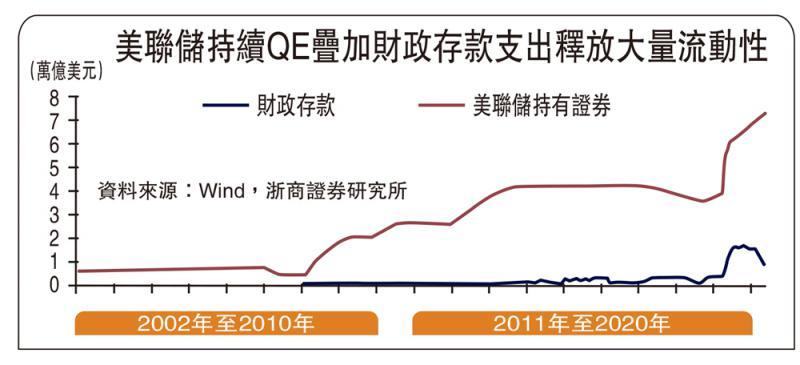 ?視點超群/美聯儲縮表漸行漸近\浙商證券首席經濟學家 李 超