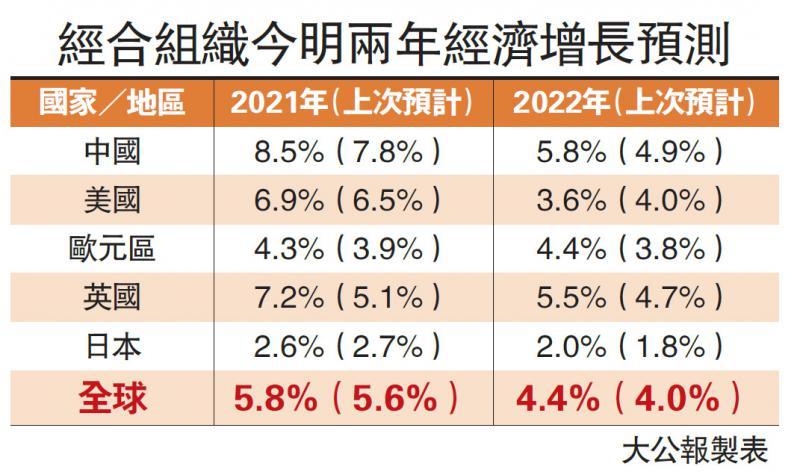 经合上调中国今年增长预测至8.5%