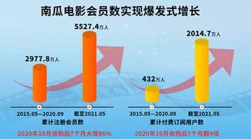 恒騰網路:南瓜電影5月付費用戶持續大增
