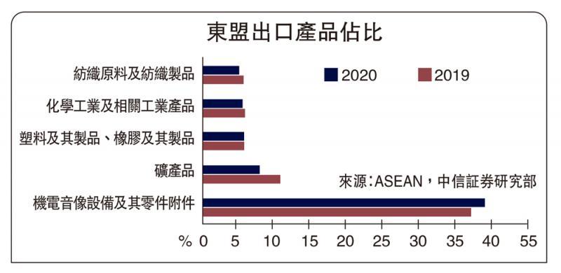 ?明若觀火/中國出口替代效應顯現\中信証券固定收益首席研究員 明 明