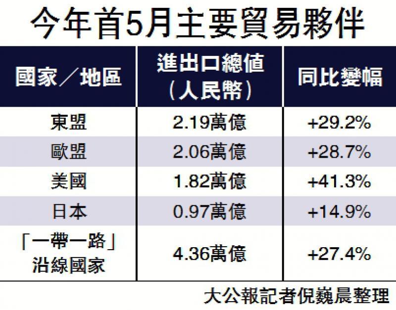 东盟稳居最大夥伴 贸易额超2万亿