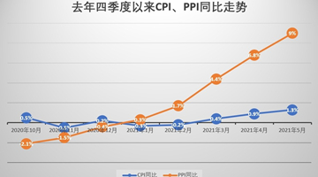 五月PPI同比创新高 专家:警惕成本端涨价压力显性化