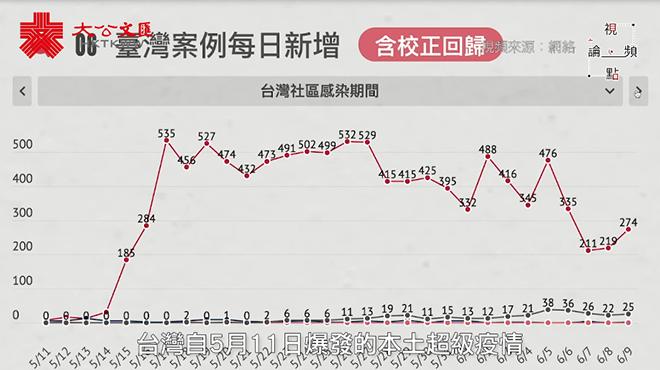 视频论点   台湾新冠致死率奇高 香港应严防变种毒株输入