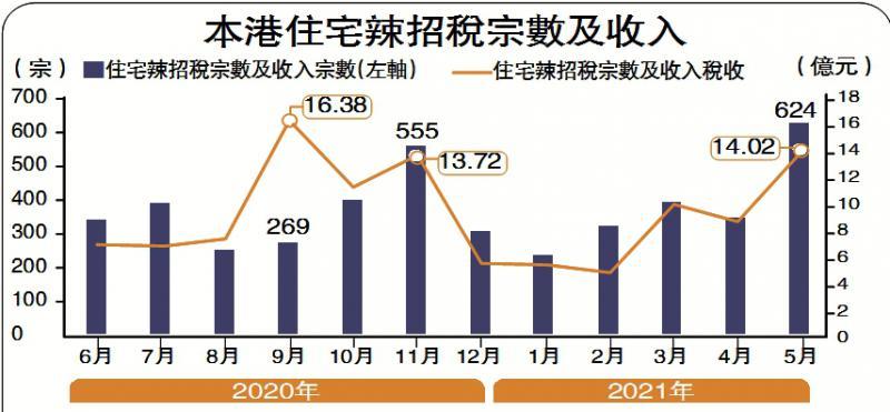 ?水漲船高/新盤大賣 辣稅逾14億創八個月高\大公報記者 林志光