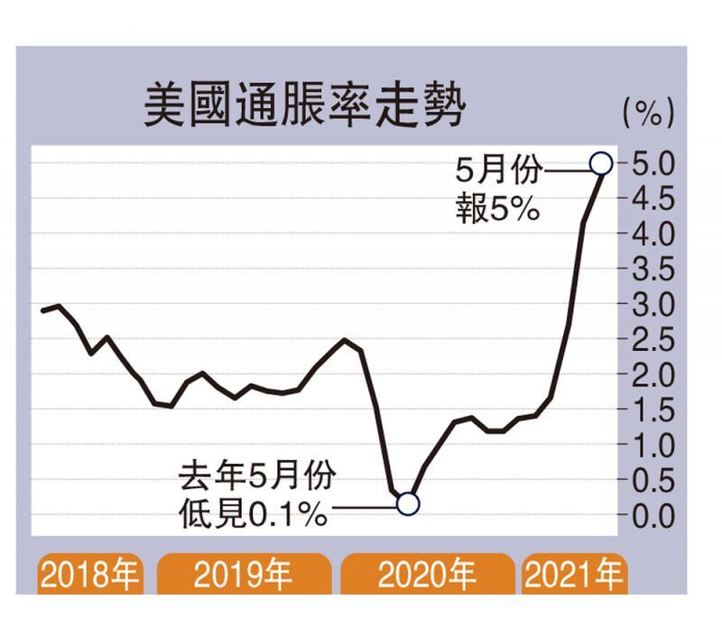 美通胀5%创十三年高 憧憬复甦美股扬