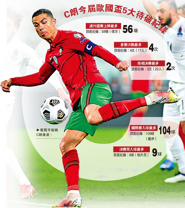 欧洲国家盃/C朗领葡队踏上卫冕征途