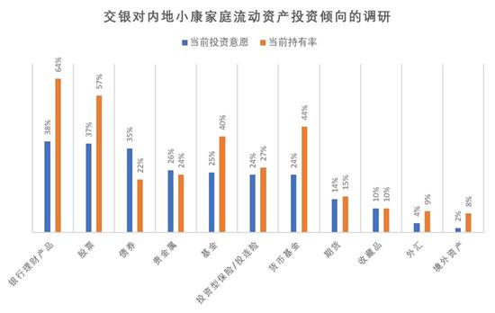 内地小康家庭股债房投资意愿齐升