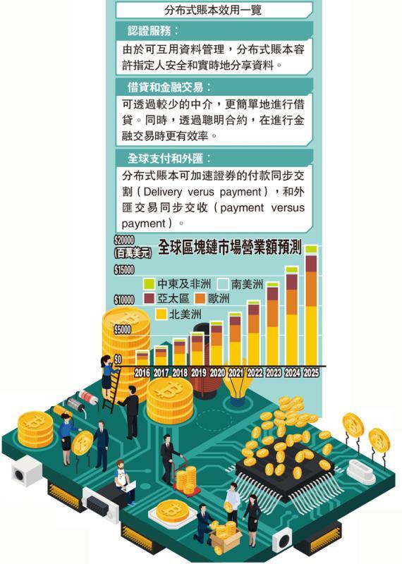 部分国家发展区块链详情