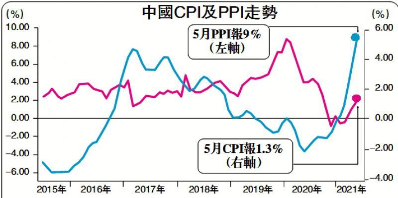 ?世经明察/商品价格调整在即 通胀压力趋缓\中国社科院金融研究所副所长张明
