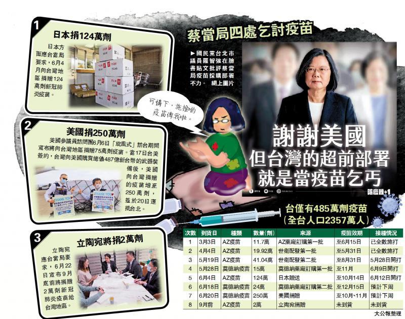 """台湾沦为""""疫苗乞丐"""" 民众告蔡英文渎职"""