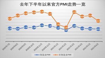 六月官方制造业PMI录50.9%胜预期 专家:下半年经济平稳复苏压力不大