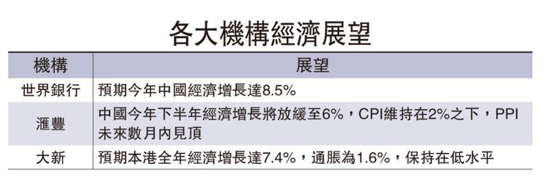 复甦领先 世银升中国GDP预测至8.5%