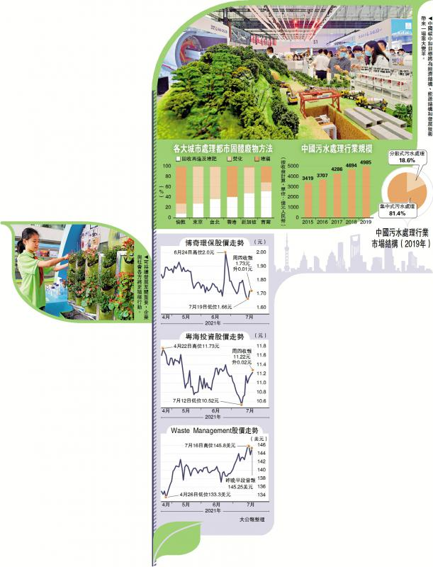 ESG板块寻宝③(完)/环保意识提高 污水处理业看俏