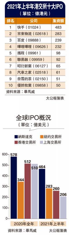 2021年上半年港交所十大IPO