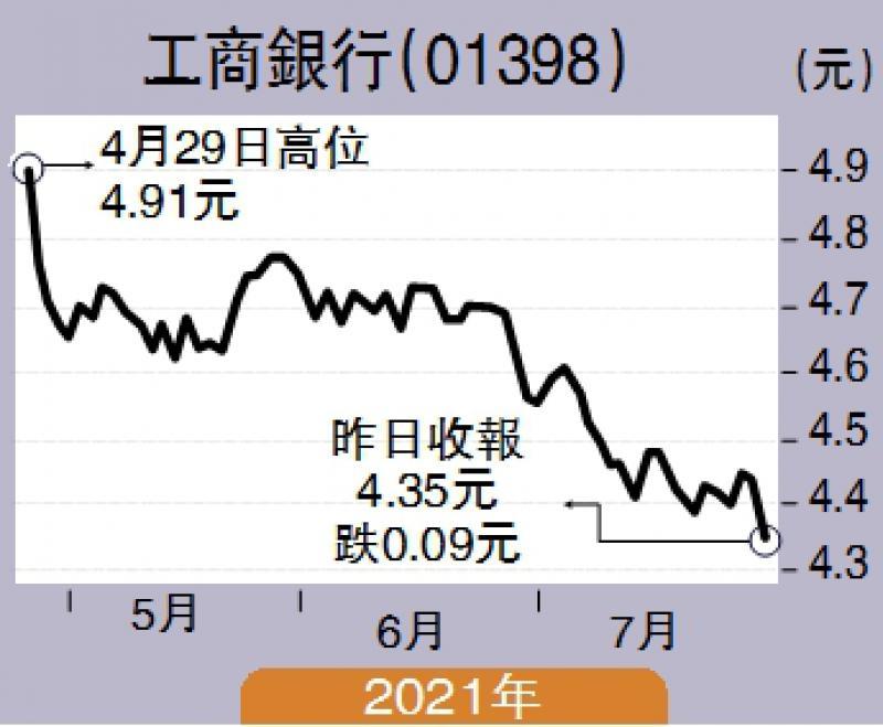 经纪爱股/市盈率大落后 工行短线看5元\余君龙