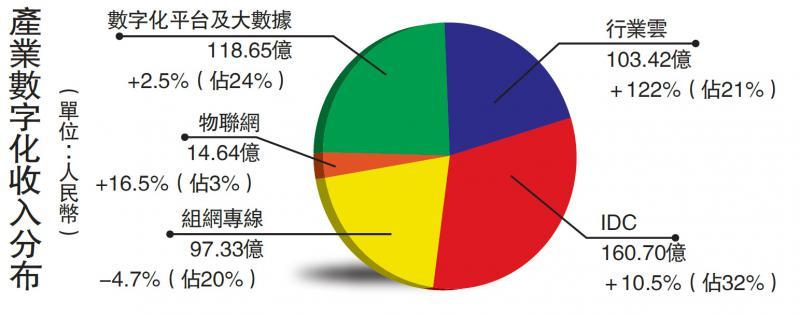 中电信多赚27% 全年派息率超60%