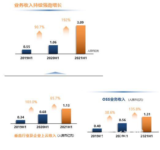 """亚信科技2021年中期业绩:""""三新""""业务规模扩张迅速 ,5G带来新收入增长点"""