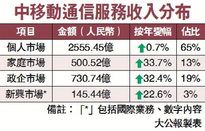 中移动多赚6% 今年5G投资1100亿