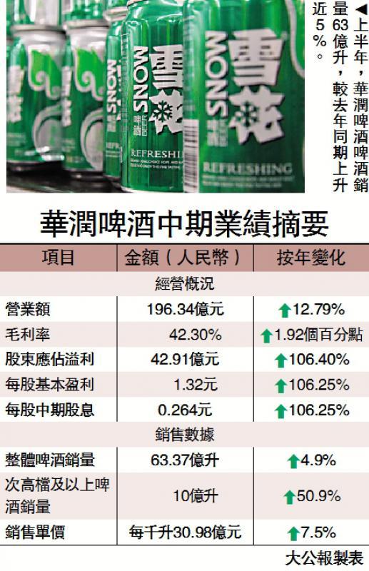 润啤半年赚42亿倍增 股价飙4.8%
