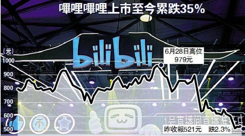 加速发展/B站上季亏损扩至逾13亿\大公报记者 李洁仪