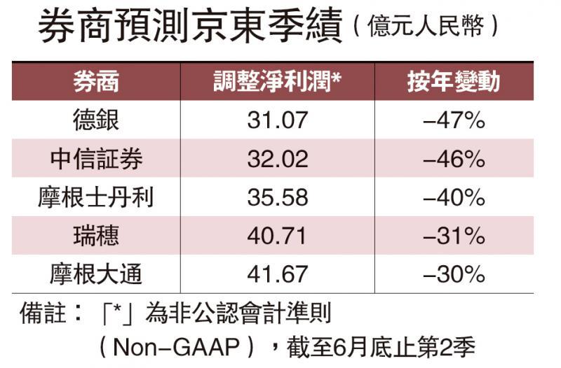 新业务加大投入 京东或少赚47%