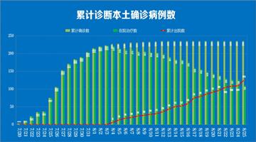 南京已有125名新冠患者出院 首次超过住院患者
