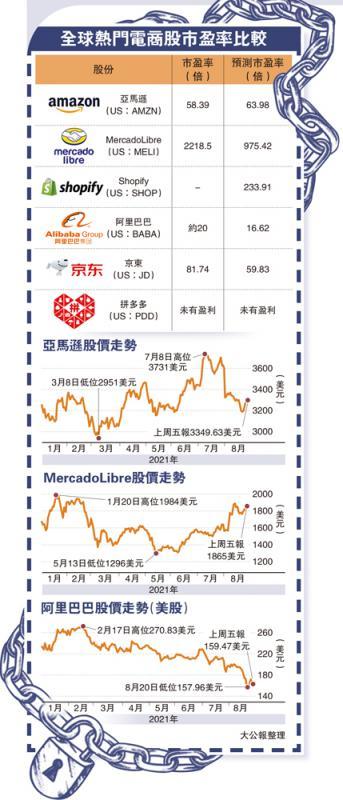 全球热门电商股市盈率比较