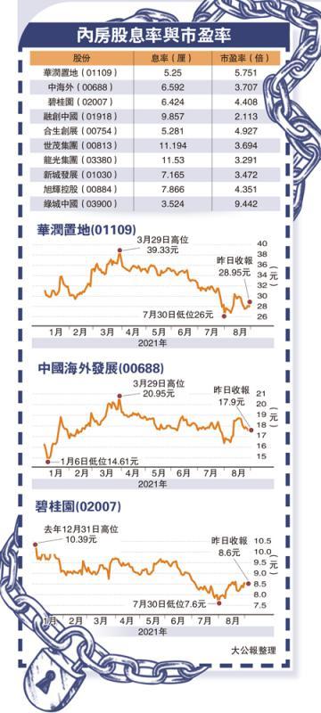 内房股息率与市盈率
