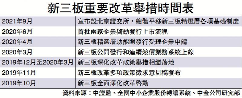 中金:新三板改革进新阶段