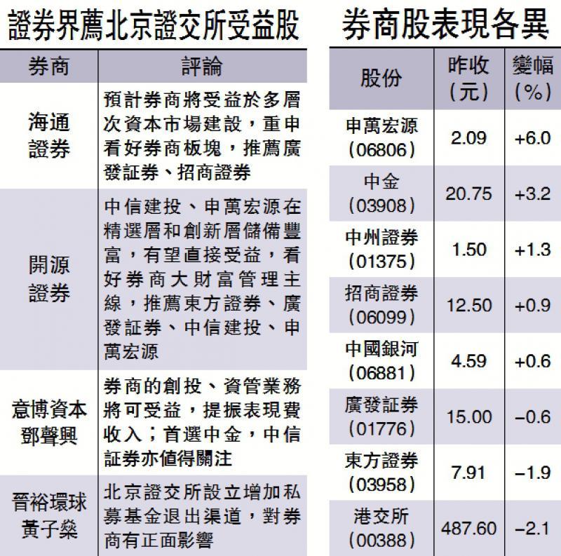 内地券商股炒起 行业首选中金