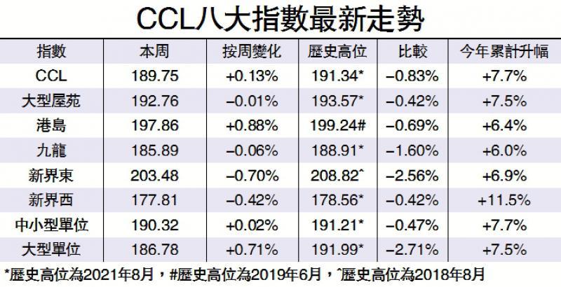 CCL周升0.13% 港岛领先