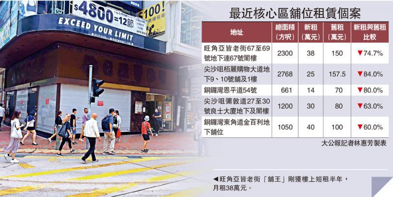 随行就市/旺角舖王冧价 月租220万劈至38万