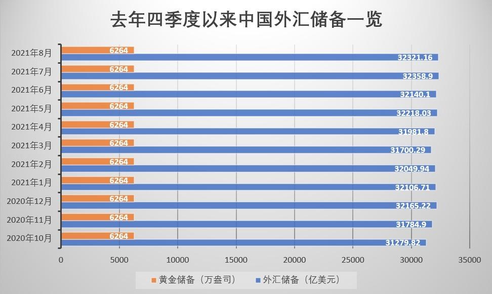 中国外储连续4个月稳守3.2万亿美元关口 专家:多因素撑外储规模保持稳定
