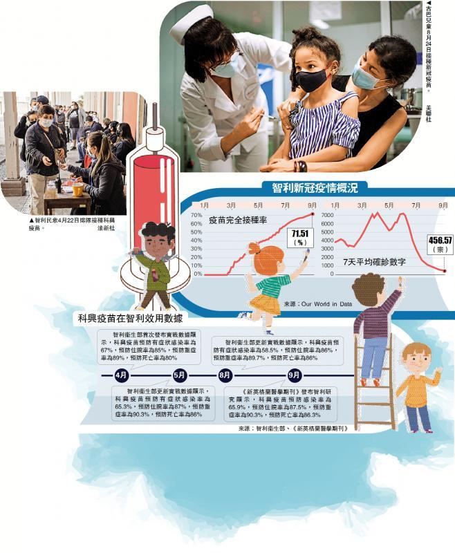 领先全球/智利批准6岁以上儿童接种科兴