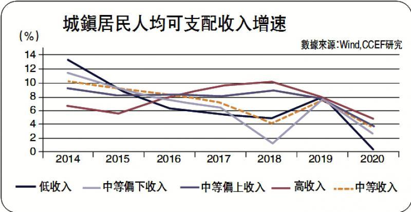 资产配置观察/通胀压力来自两方面\中国首席经济学家论坛研究院副院长 林采宜