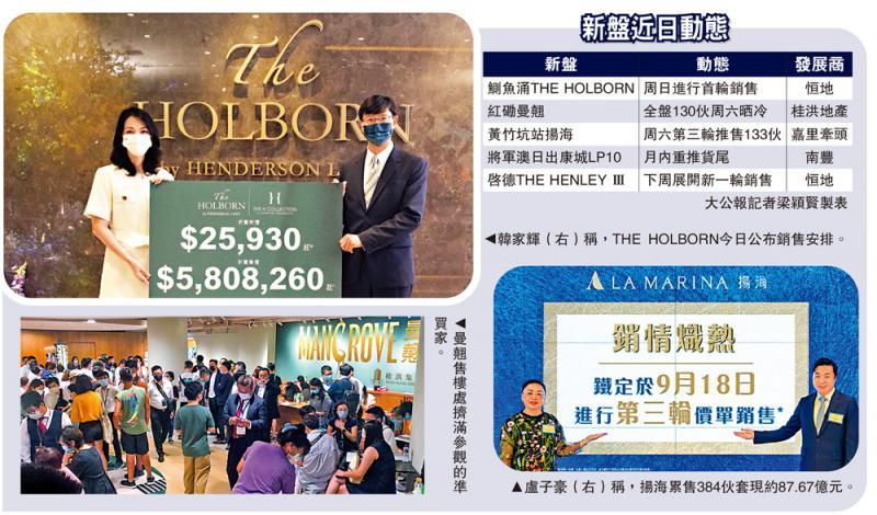 新盘上架/HOLBORN提价添食68伙 均呎2.94万
