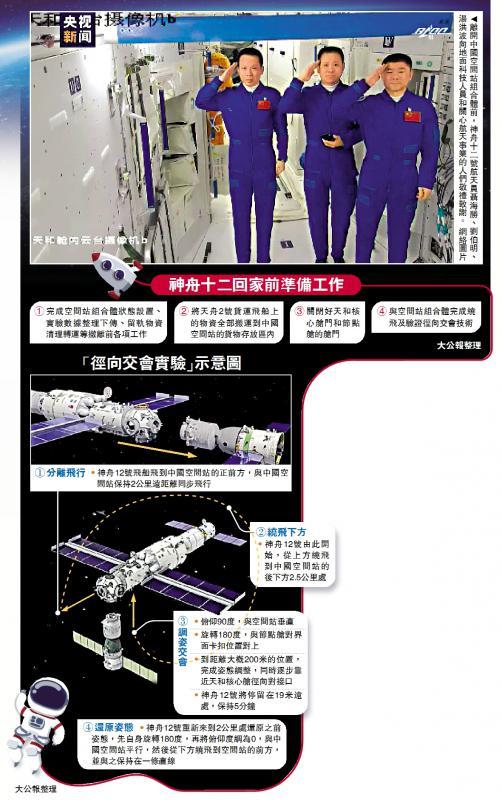 ?回家之旅/驻天宫90日创历史 三杰归来\大公报记者 刘凝哲北京报道